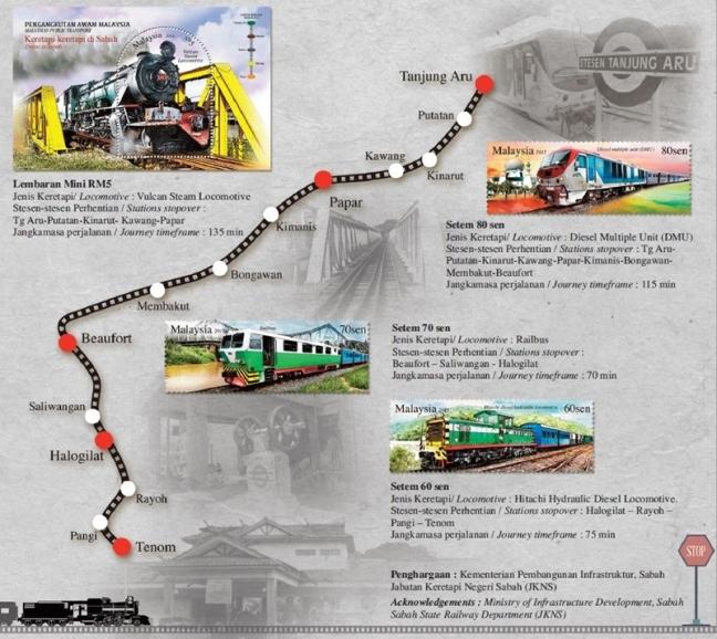 Sabah Railway Line